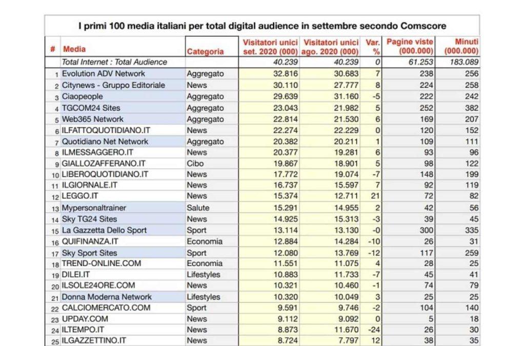 classifica informazione online (web source)
