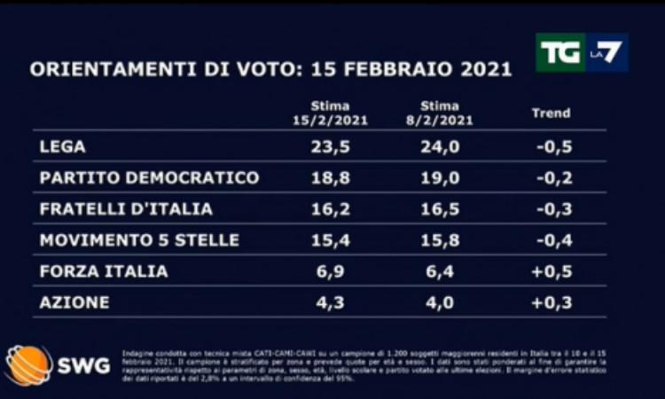 Sondaggi votazioni politiche del febbraio 2021